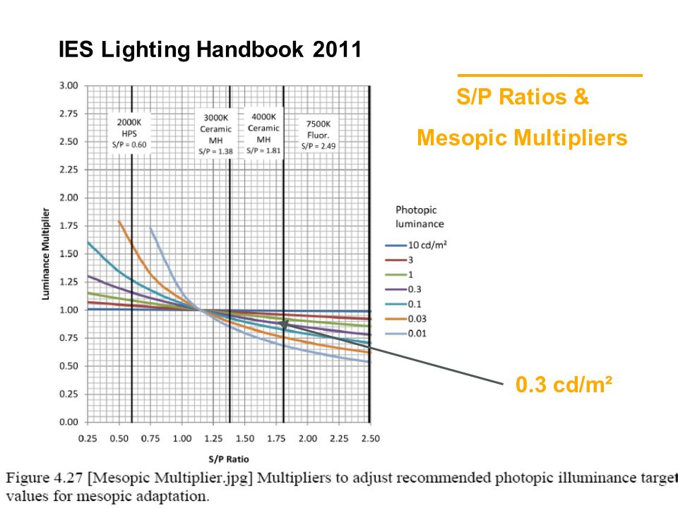 10 William A. Smelser, BSc, IESNA, LC 28 January, 2013 IES Lighting Handbook 2011 0.3 cd/m² S/P Ratios & Mesopic Multipliers