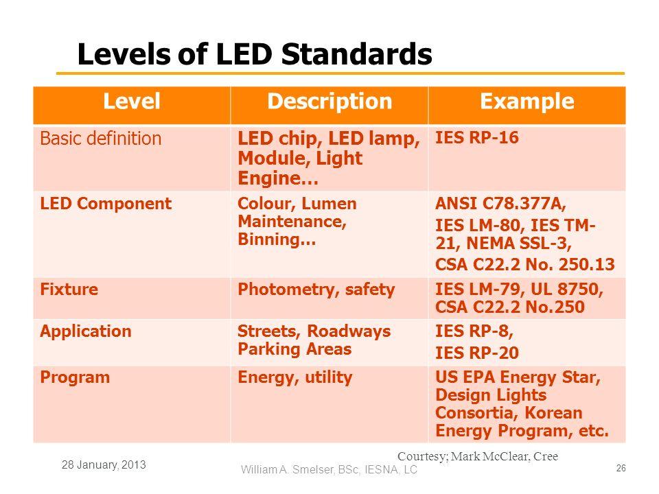 26 William A. Smelser, BSc, IESNA, LC 28 January, 2013 Levels of LED Standards LevelDescriptionExample Basic definitionLED chip, LED lamp, Module, Lig
