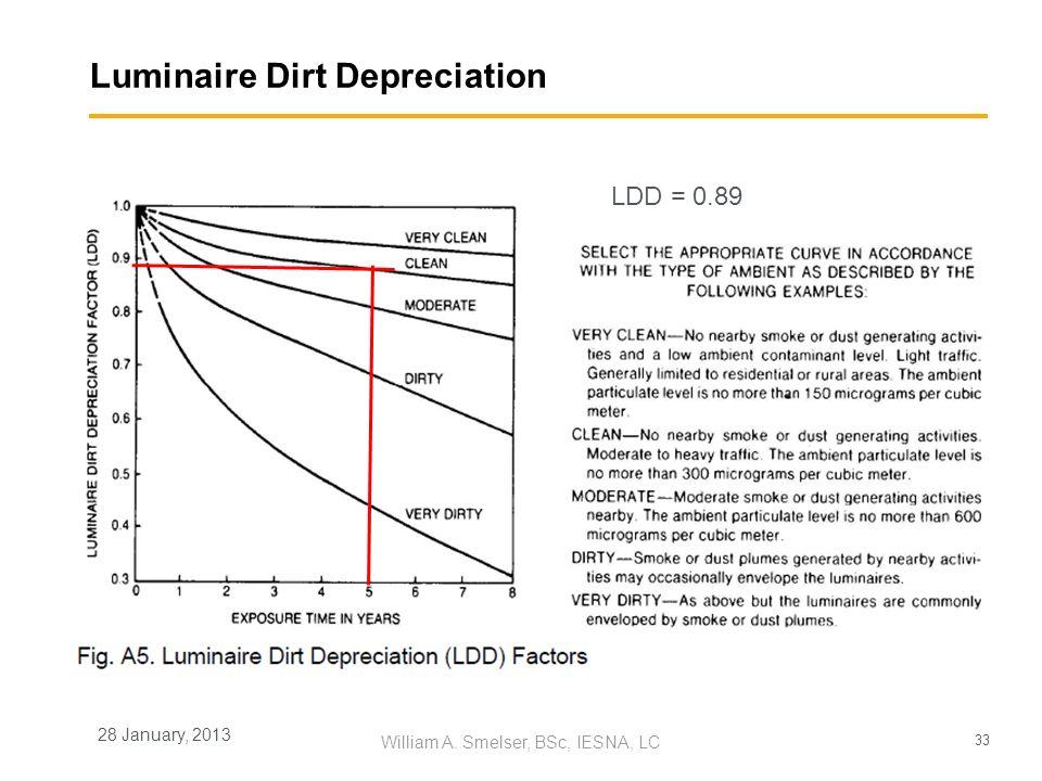 33 William A. Smelser, BSc, IESNA, LC 28 January, 2013 Luminaire Dirt Depreciation LDD = 0.89