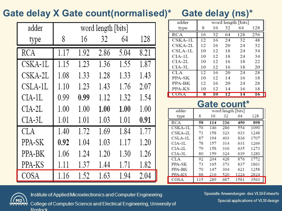 Institute of Applied Microelectronics and Computer Engineering College of Computer Science and Electrical Engineering, University of Rostock Spezielle Anwendungen des VLSI-Entwurfs Special applications of VLSI design Gate delay (ns)* Gate count* Gate delay X Gate count(normalised)*