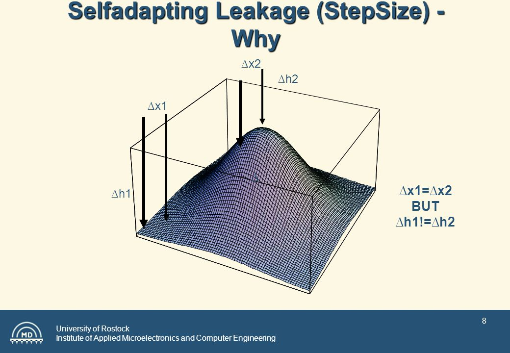 University of Rostock Institute of Applied Microelectronics and Computer Engineering 8 Selfadapting Leakage (StepSize) - Why x1 h1 x2 h2 x1=x2 BUT h1!=h2