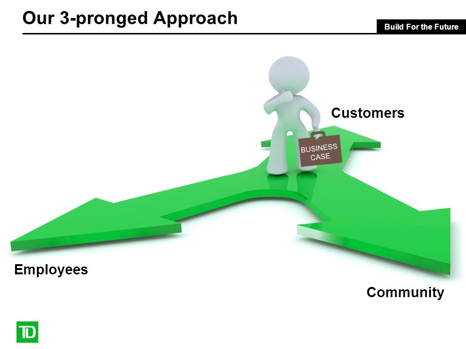Our 3-pronged Approach Employees Customers Community BUSINESS CASE