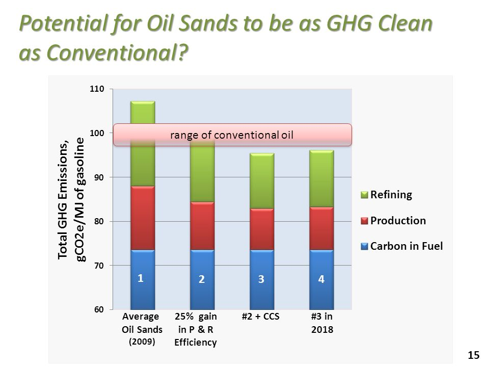 15 Potential for Oil Sands to be as GHG Clean as Conventional? #3 in 2018 432 range of conventional oil
