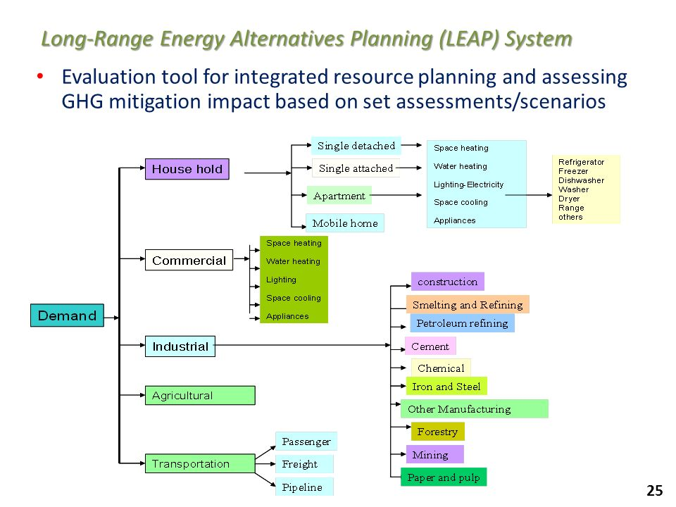 25 Long-Range Energy Alternatives Planning (LEAP) System Evaluation tool for integrated resource planning and assessing GHG mitigation impact based on