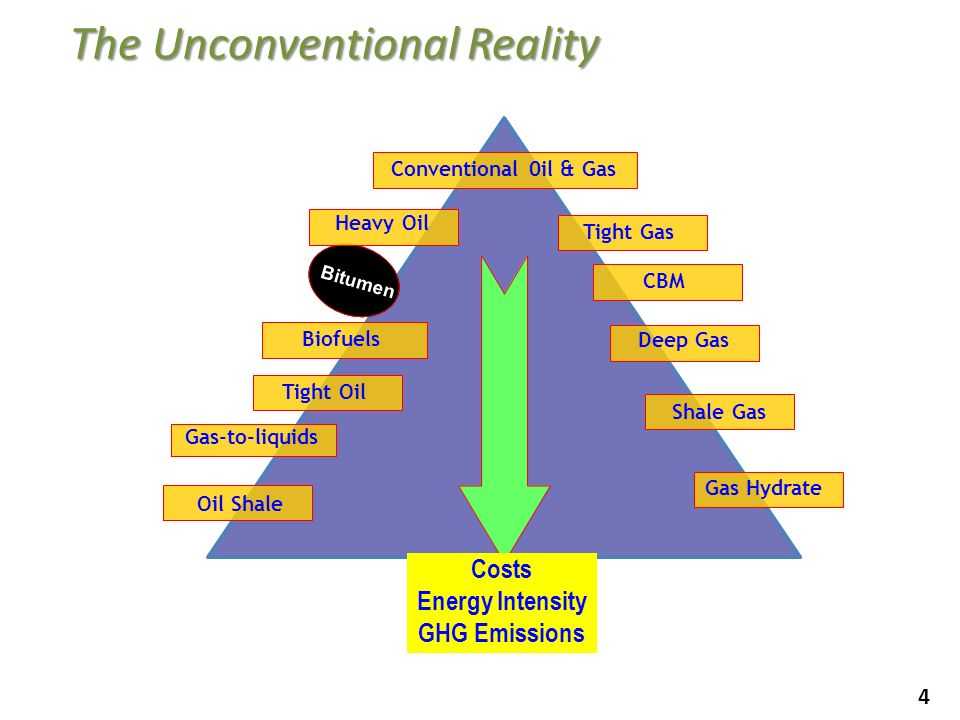 4 The Unconventional Reality Conventional 0il & Gas Oil Shale Bitumen Tight Gas CBM Shale Gas Gas Hydrate Gas-to-liquids Heavy Oil Deep Gas Biofuels C