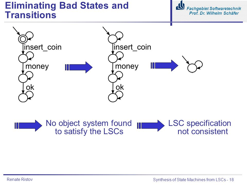 Renate Ristov Synthesis of State Machines from LSCs - 18 Fachgebiet Softwaretechnik Prof.