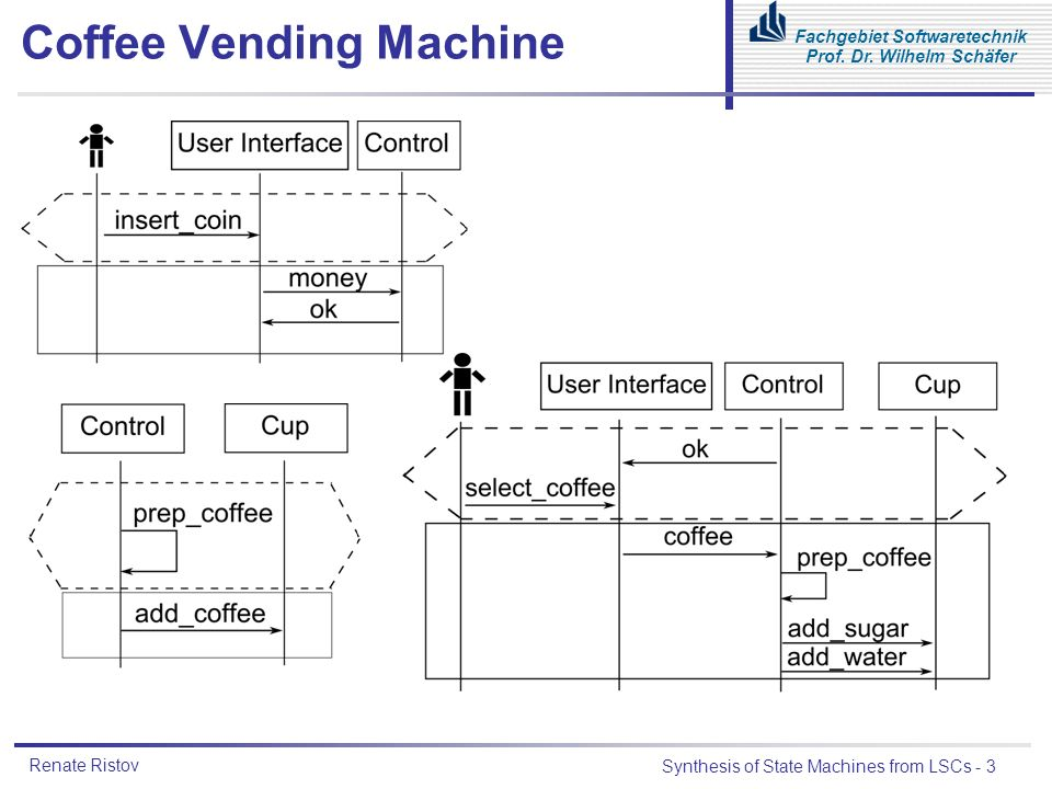 Renate Ristov Synthesis of State Machines from LSCs - 3 Fachgebiet Softwaretechnik Prof. Dr. Wilhelm Schäfer Coffee Vending Machine