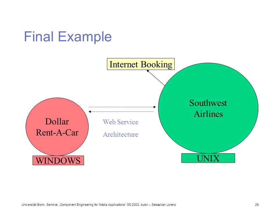Universität Bonn, Seminar Component Engineering for Media Applications SS 2003, Autor – Sebastian Lorenz 29 Final Example Dollar Rent-A-Car Southwest Airlines Internet Booking UNIX WINDOWS Web Service Architecture