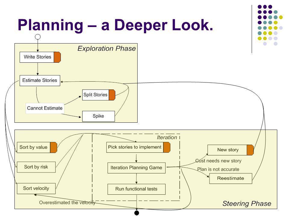 Planning – a Deeper Look.