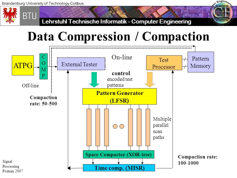 Lehrstuhl Technische Informatik - Computer Engineering Brandenburg University of Technology Cottbus Signal Processing Poznan 2007 Data Compression / Compaction Pattern Generator (LFSR ) control Multiple parallel scan paths Time comp.