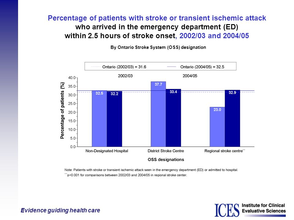 Evidence guiding health care Percentage of patients with stroke or transient ischemic attack who arrived in the emergency department (ED) within 2.5 h