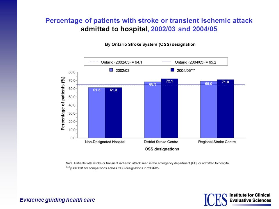 Evidence guiding health care Percentage of patients with stroke or transient ischemic attack admitted to hospital, 2002/03 and 2004/05 By Ontario Stro