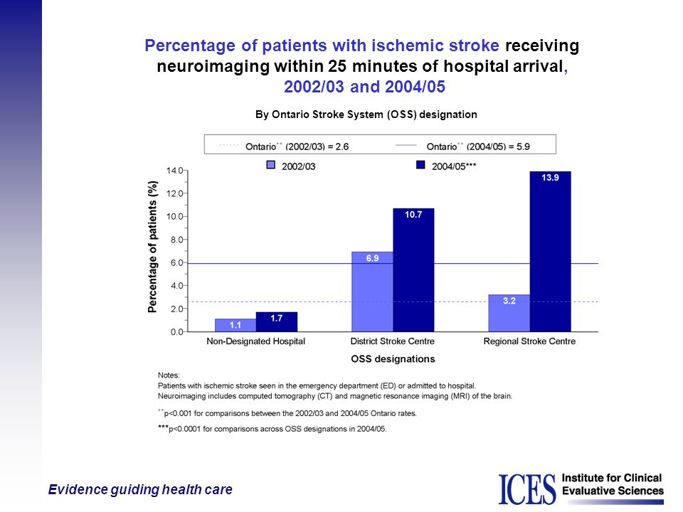 Evidence guiding health care Percentage of patients with ischemic stroke receiving neuroimaging within 25 minutes of hospital arrival, 2002/03 and 200