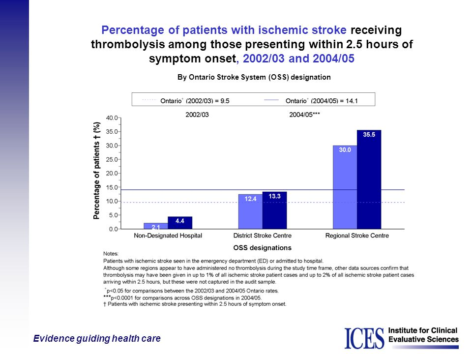 Evidence guiding health care Percentage of patients with ischemic stroke receiving thrombolysis among those presenting within 2.5 hours of symptom ons