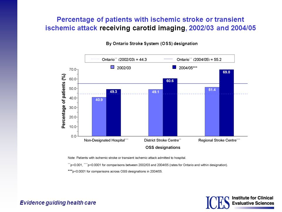 Evidence guiding health care Percentage of patients with ischemic stroke or transient ischemic attack receiving carotid imaging, 2002/03 and 2004/05 B
