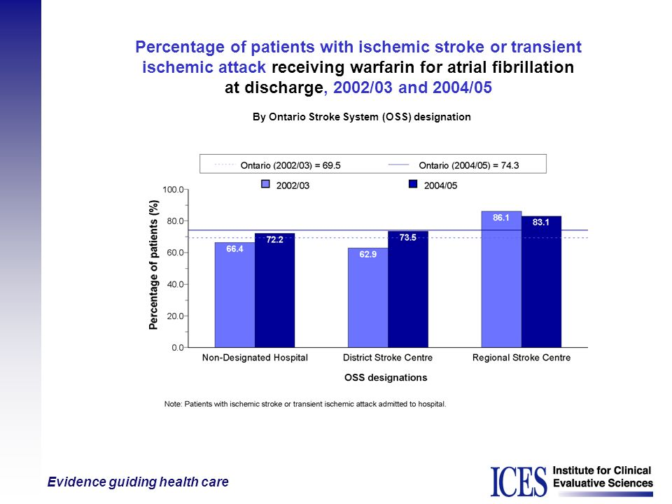 Evidence guiding health care Percentage of patients with ischemic stroke or transient ischemic attack receiving warfarin for atrial fibrillation at di