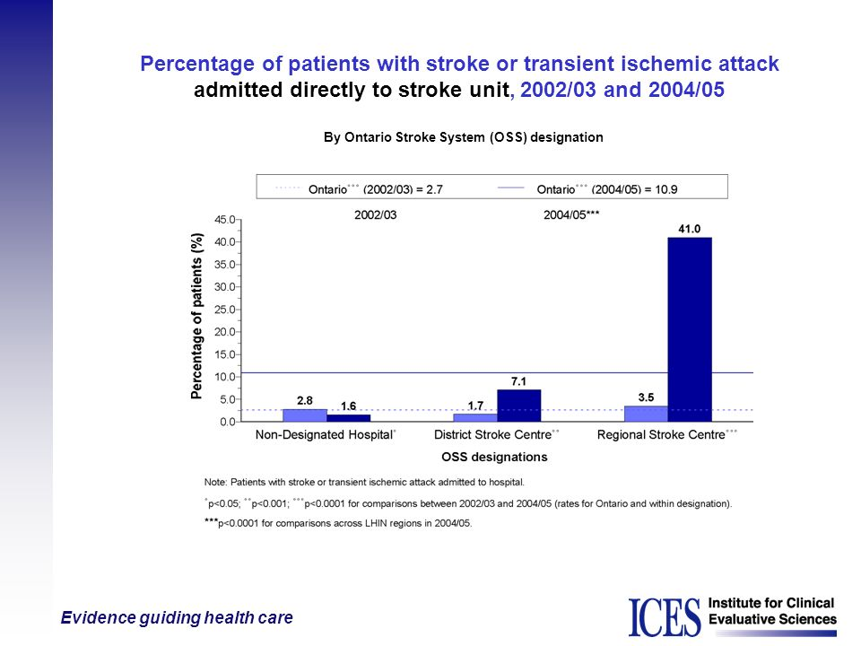 Evidence guiding health care Percentage of patients with stroke or transient ischemic attack admitted directly to stroke unit, 2002/03 and 2004/05 By