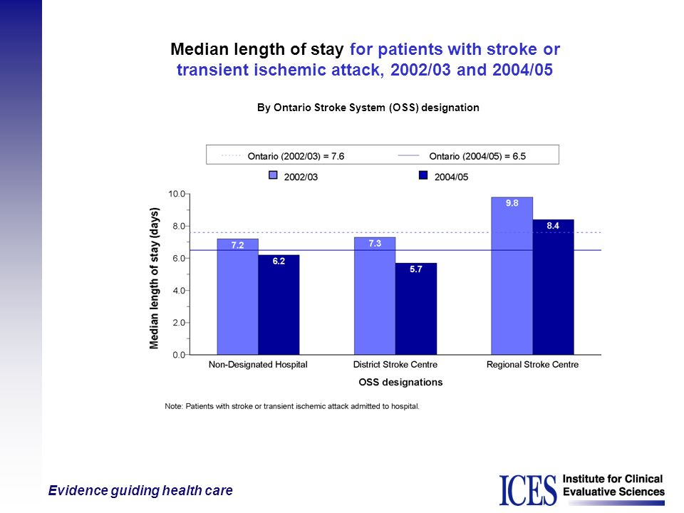 Evidence guiding health care Median length of stay for patients with stroke or transient ischemic attack, 2002/03 and 2004/05 By Ontario Stroke System