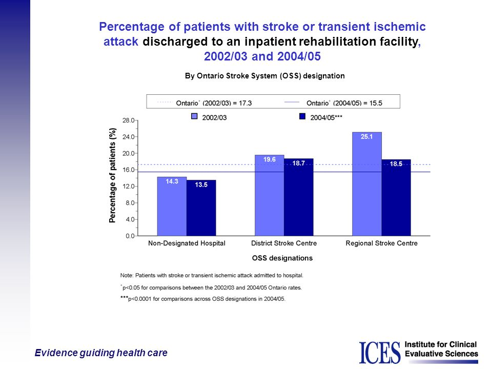 Evidence guiding health care Percentage of patients with stroke or transient ischemic attack discharged to an inpatient rehabilitation facility, 2002/