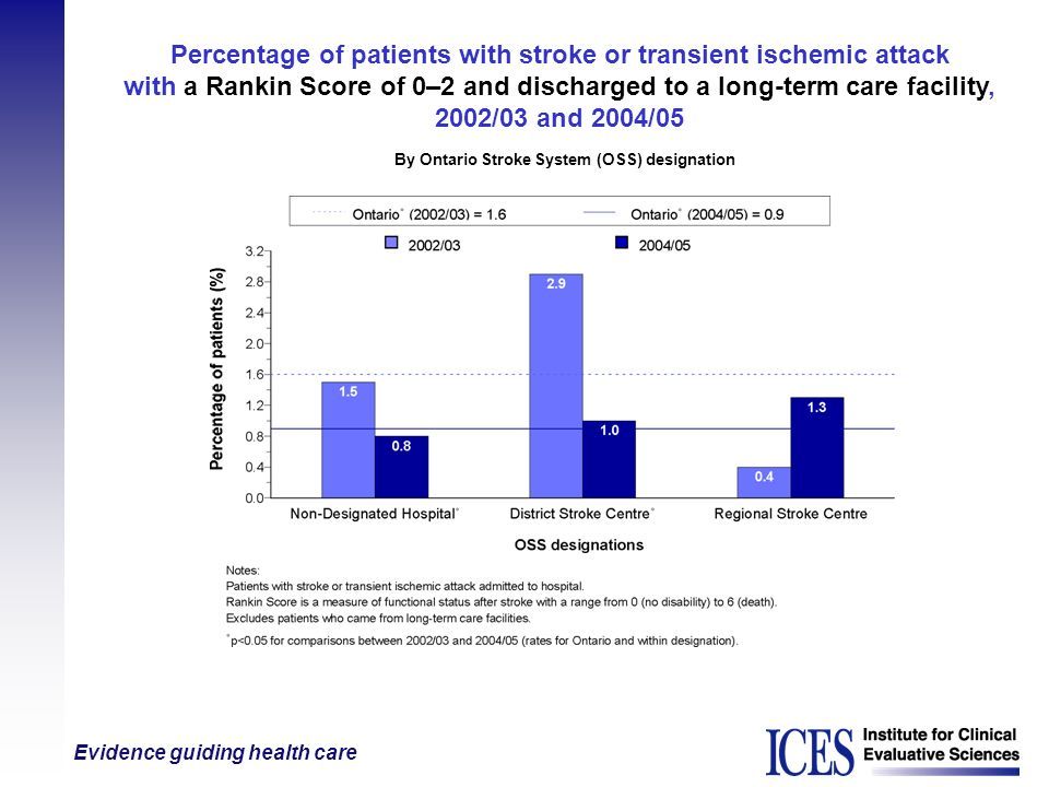 Evidence guiding health care Percentage of patients with stroke or transient ischemic attack with a Rankin Score of 0–2 and discharged to a long-term