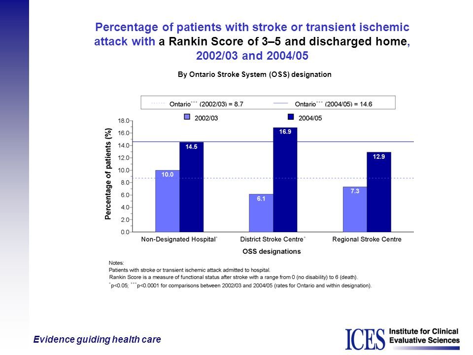 Evidence guiding health care Percentage of patients with stroke or transient ischemic attack with a Rankin Score of 3–5 and discharged home, 2002/03 a