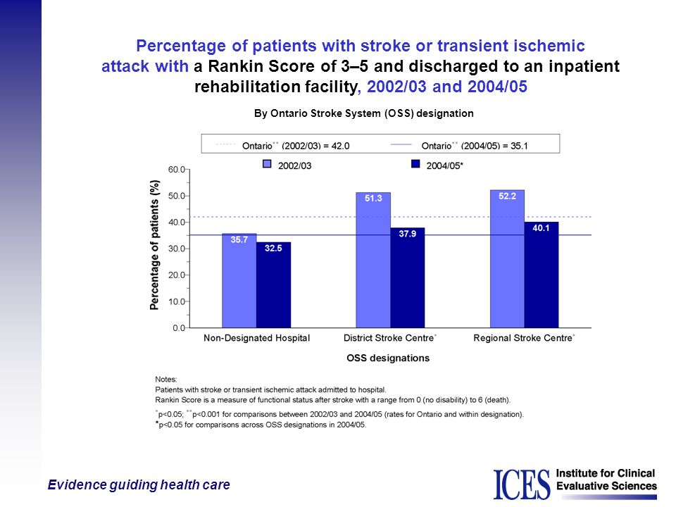 Evidence guiding health care Percentage of patients with stroke or transient ischemic attack with a Rankin Score of 3–5 and discharged to an inpatient