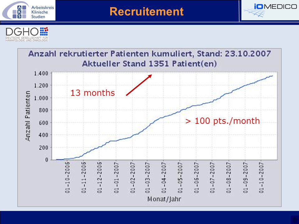 Recruitement 13 months > 100 pts./month