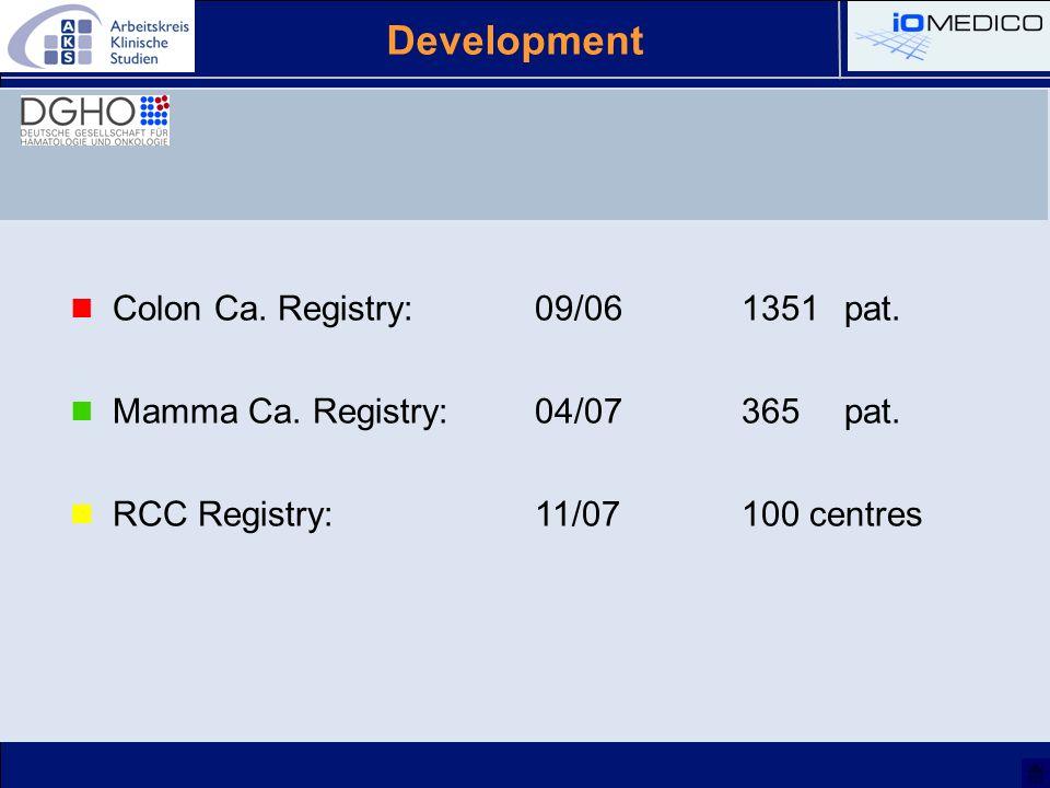 Colon Ca. Registry:09/061351 pat. Mamma Ca. Registry: 04/07365 pat. RCC Registry: 11/07100 centres Development