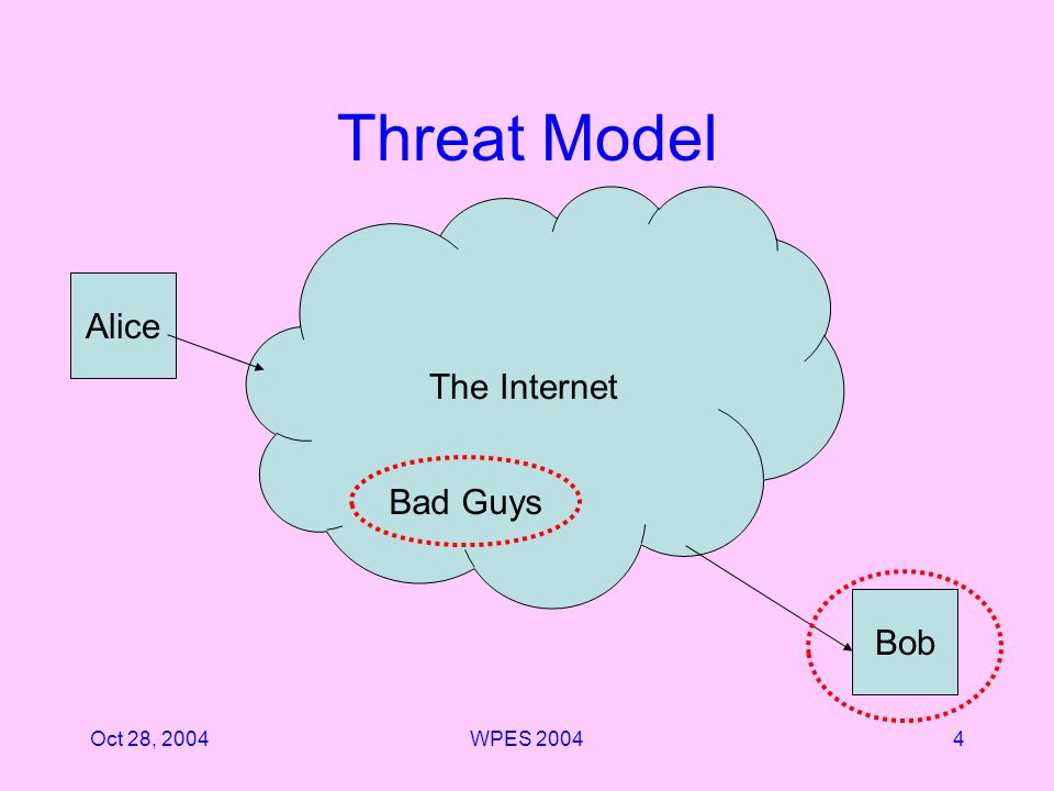 Oct 28, 2004WPES 20044 Threat Model The Internet Alice Bob Bad Guys