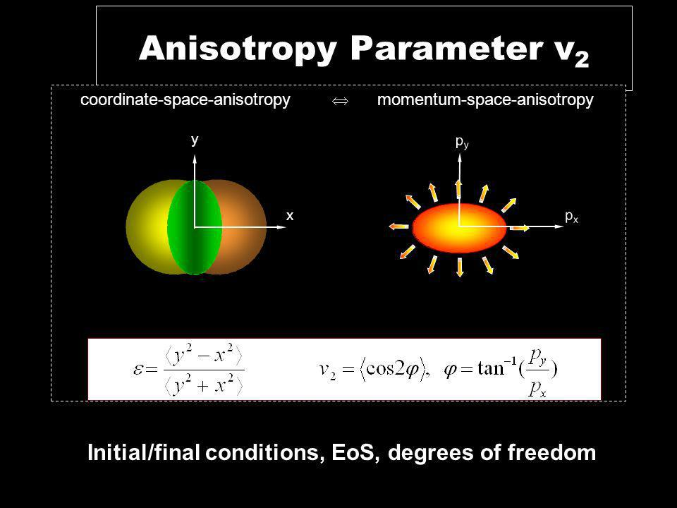 Anisotropy Parameter v 2 y x pypy pxpx coordinate-space-anisotropy momentum-space-anisotropy Initial/final conditions, EoS, degrees of freedom