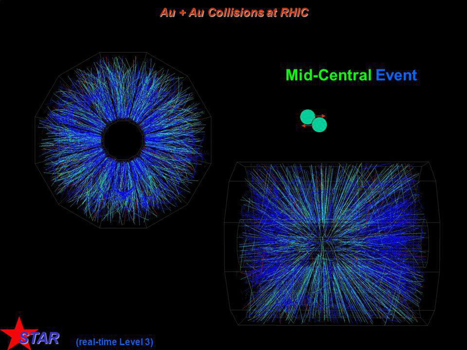 Symposium, Heidelberg, 12 Dec 2006 Kai Schweda 6 STAR Mid-Central Event Au + Au Collisions at RHIC (real-time Level 3)