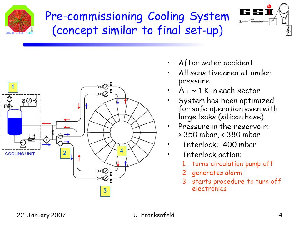 22. January 2007U. Frankenfeld4 Pre-commissioning Cooling System (concept similar to final set-up) After water accident All sensitive area at under pr