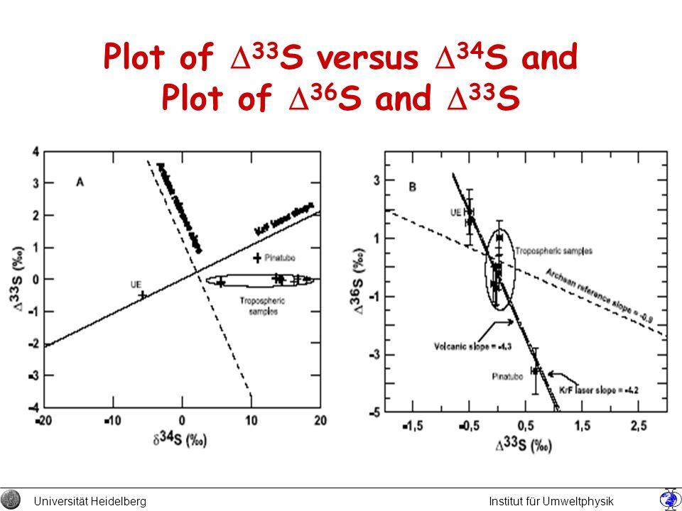 Plot of 33 S versus 34 S and Plot of 36 S and 33 S Universität Heidelberg Institut für Umweltphysik