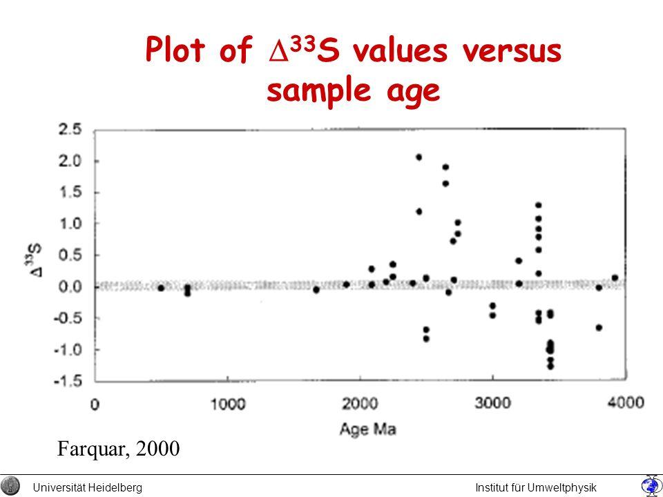 Plot of 33 S values versus sample age Universität Heidelberg Institut für Umweltphysik Farquar, 2000