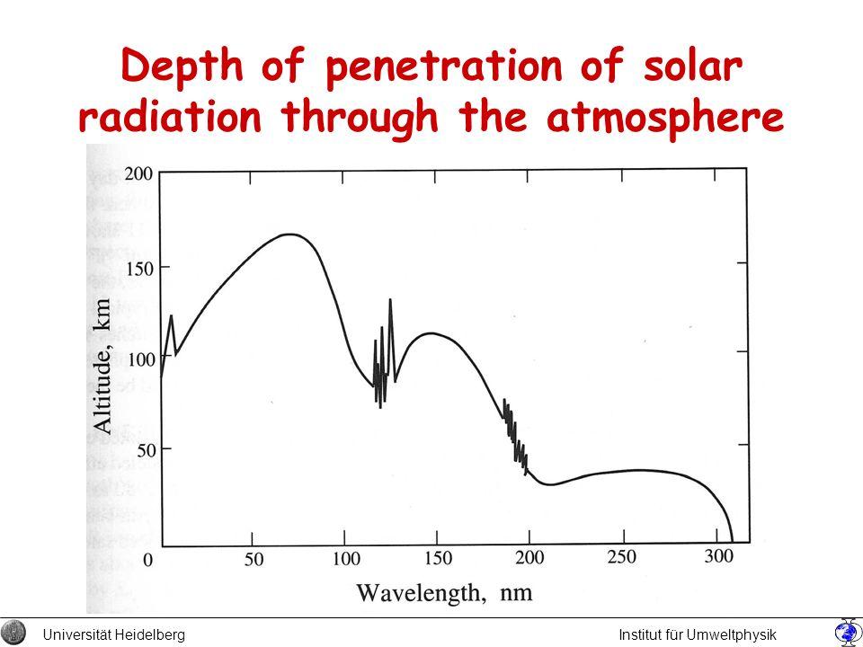 Depth of penetration of solar radiation through the atmosphere Universität Heidelberg Institut für Umweltphysik