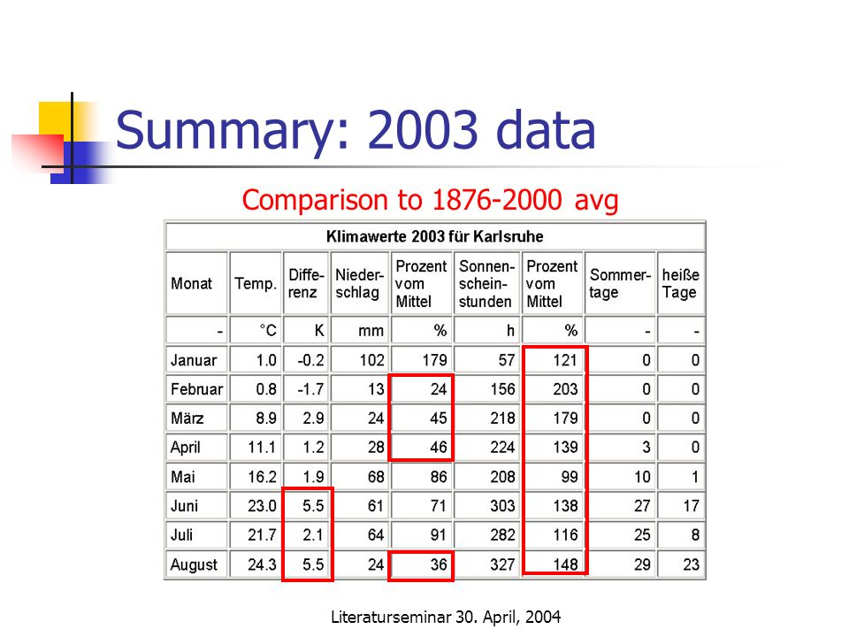 Literaturseminar 30. April, 2004 Summary: 2003 data Comparison to 1876-2000 avg