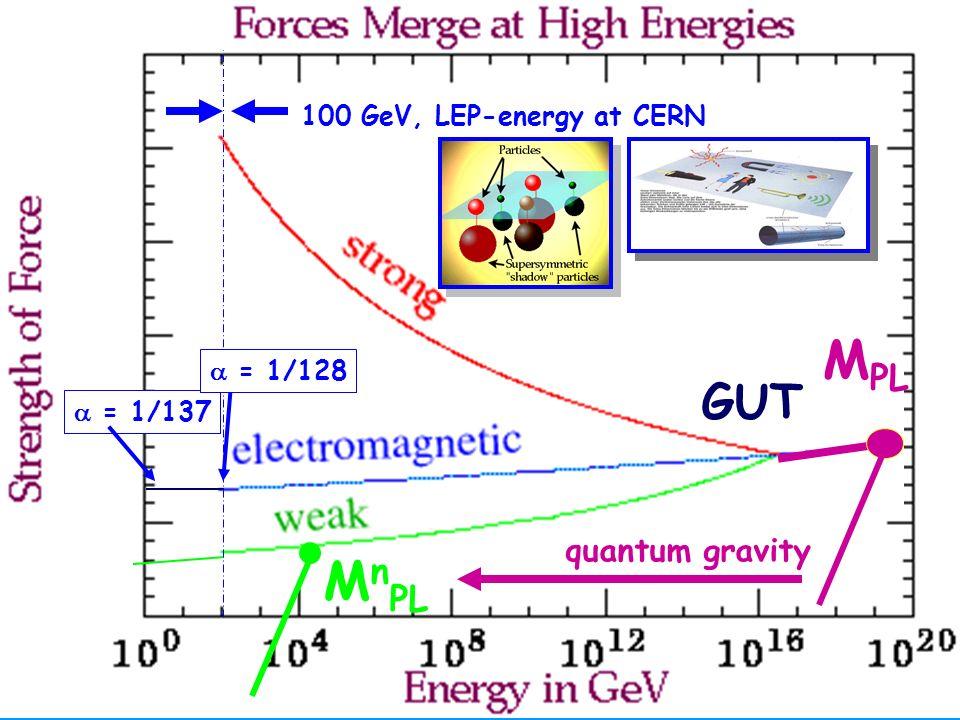 Hartmut Abele 26 GUT M PL M n PL quantum gravity = 1/137 100 GeV, LEP-energy at CERN = 1/128