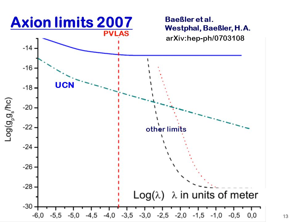 Hartmut Abele, University of Heidelberg 13 Axion limits 2007 PVLAS UCN other limits Baeßler et al. Westphal, Baeßler, H.A. arXiv:hep-ph/0703108