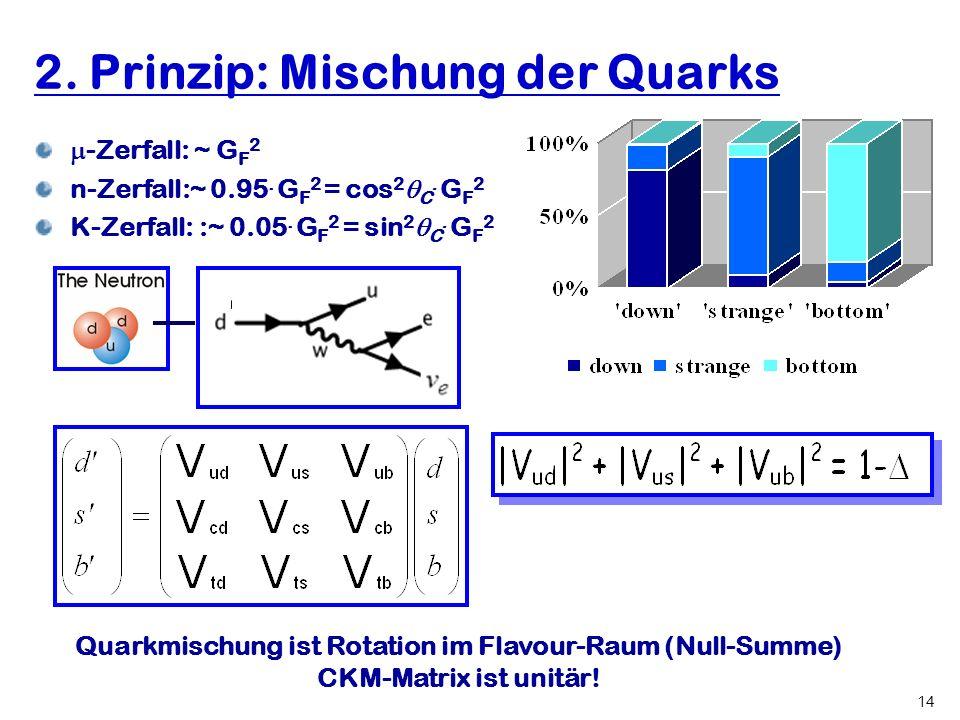 Hartmut Abele, University of Heidelberg 14 2. Prinzip: Mischung der Quarks -Zerfall: ~ G F 2 n-Zerfall:~ 0.95. G F 2 = cos 2 C. G F 2 K-Zerfall: :~ 0.