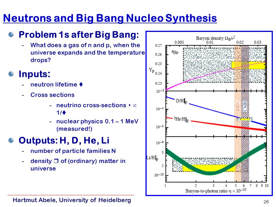 Hartmut Abele, University of Heidelberg 26 Neutrons and Big Bang Nucleo Synthesis Problem 1s after Big Bang: -What does a gas of n and p, when the universe expands and the temperature drops.