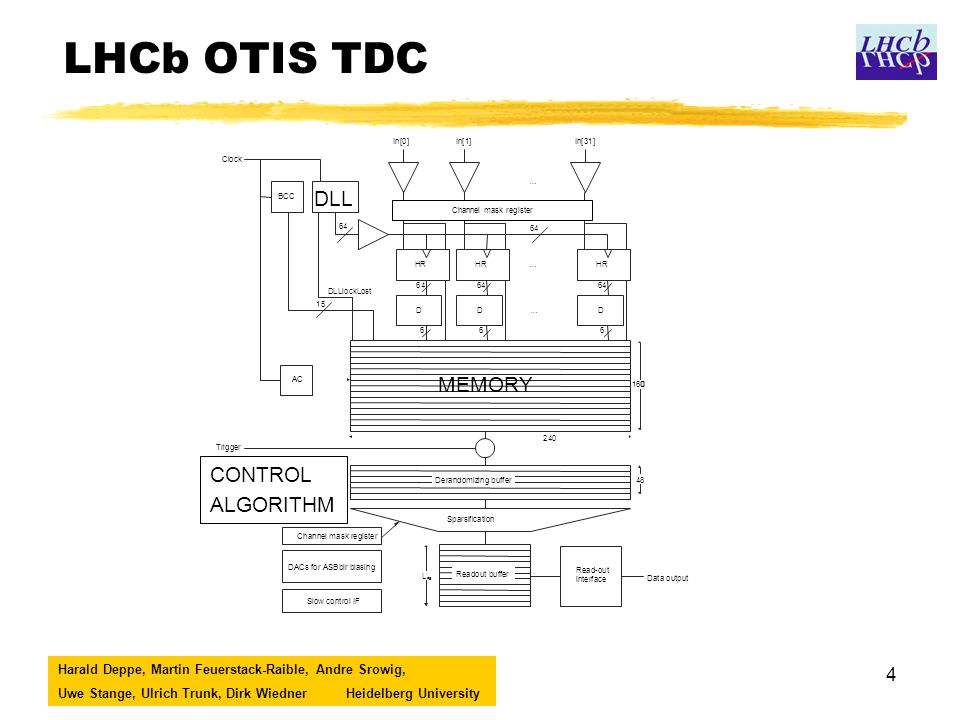Harald Deppe, Martin Feuerstack-Raible, Andre Srowig, Uwe Stange, Ulrich Trunk, Dirk WiednerHeidelberg University 4 LHCb OTIS TDC