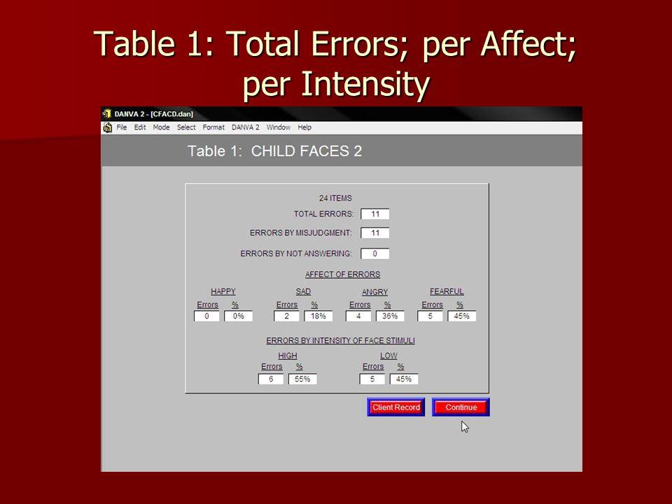 Table 1: Total Errors; per Affect; per Intensity