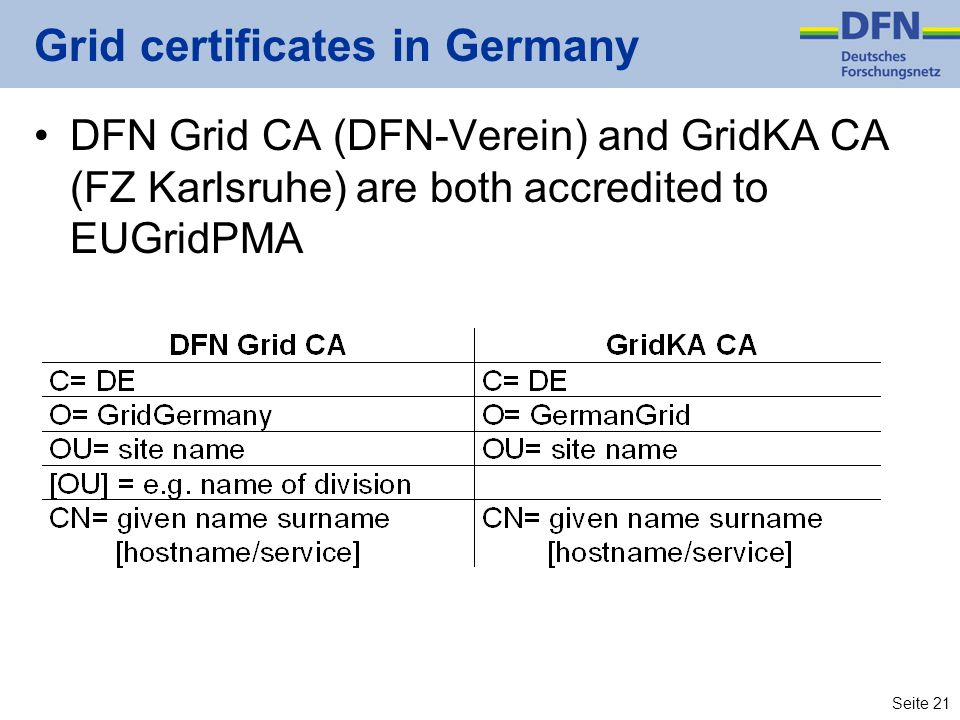 Seite 21 Grid certificates in Germany DFN Grid CA (DFN-Verein) and GridKA CA (FZ Karlsruhe) are both accredited to EUGridPMA