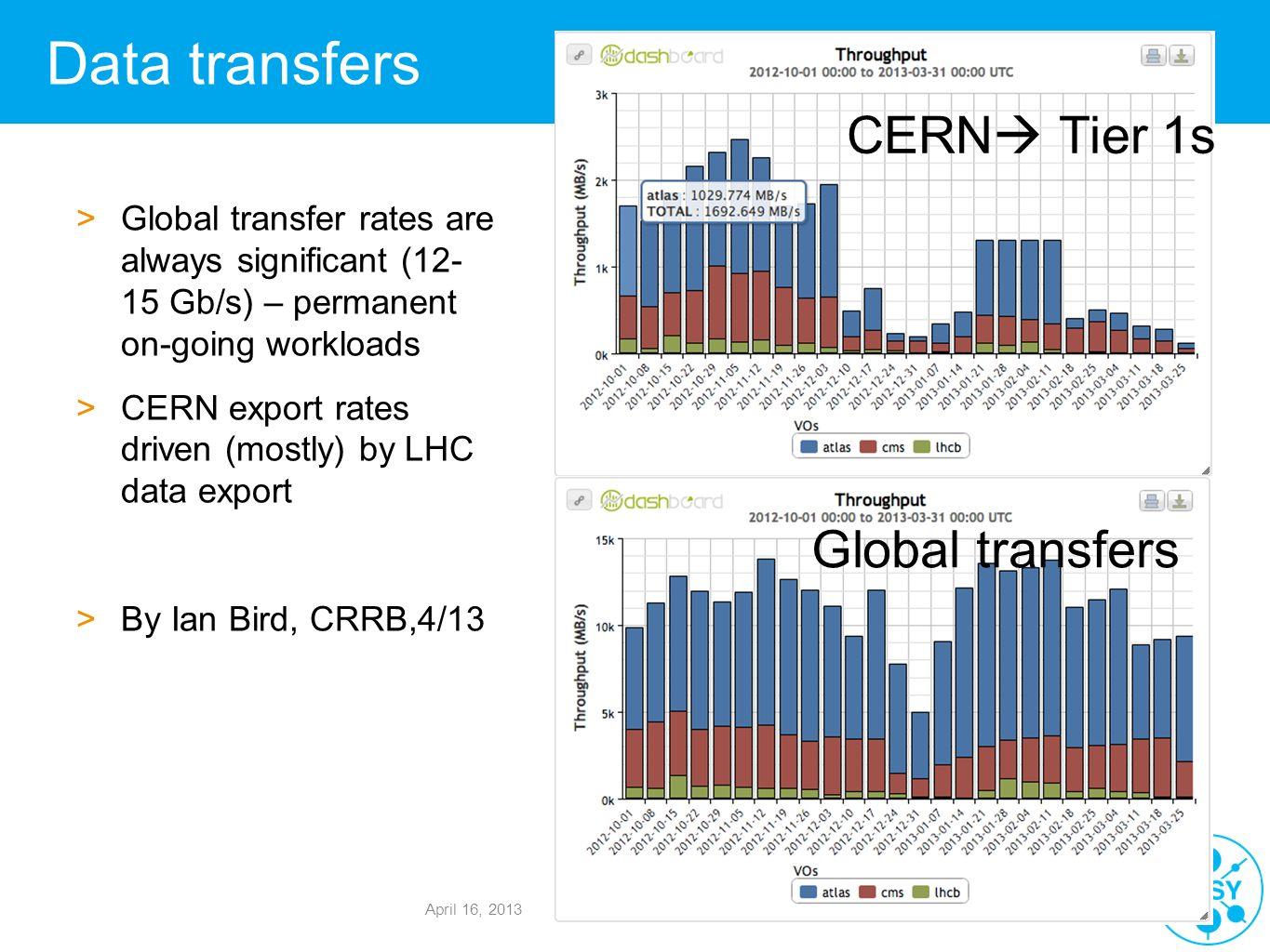 Gülzow/Ohrenberg, Zeuthen | 23.4.2013 | Seite Data transfers >Global transfer rates are always significant (12- 15 Gb/s) – permanent on-going workload