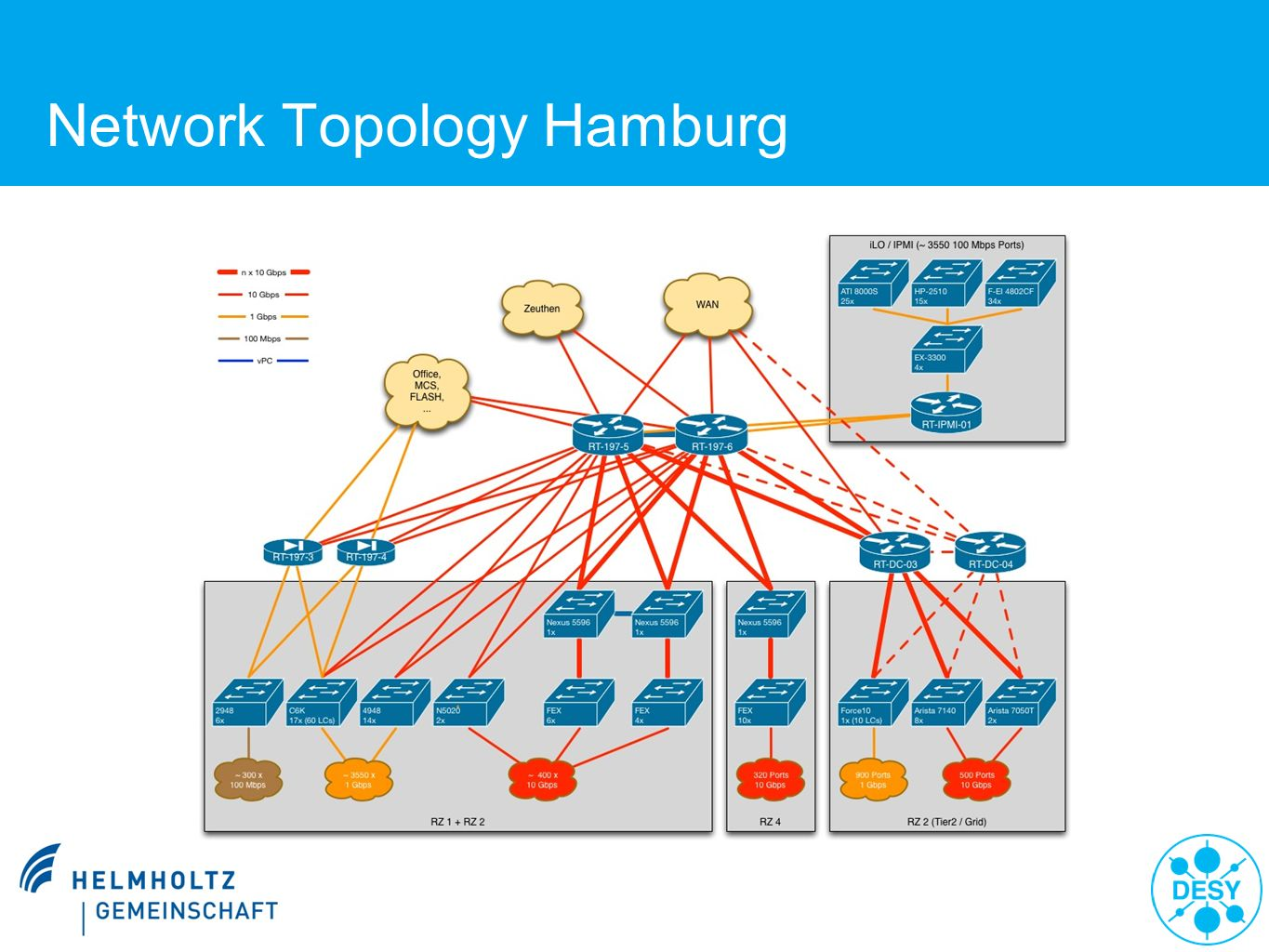 Network Topology Hamburg