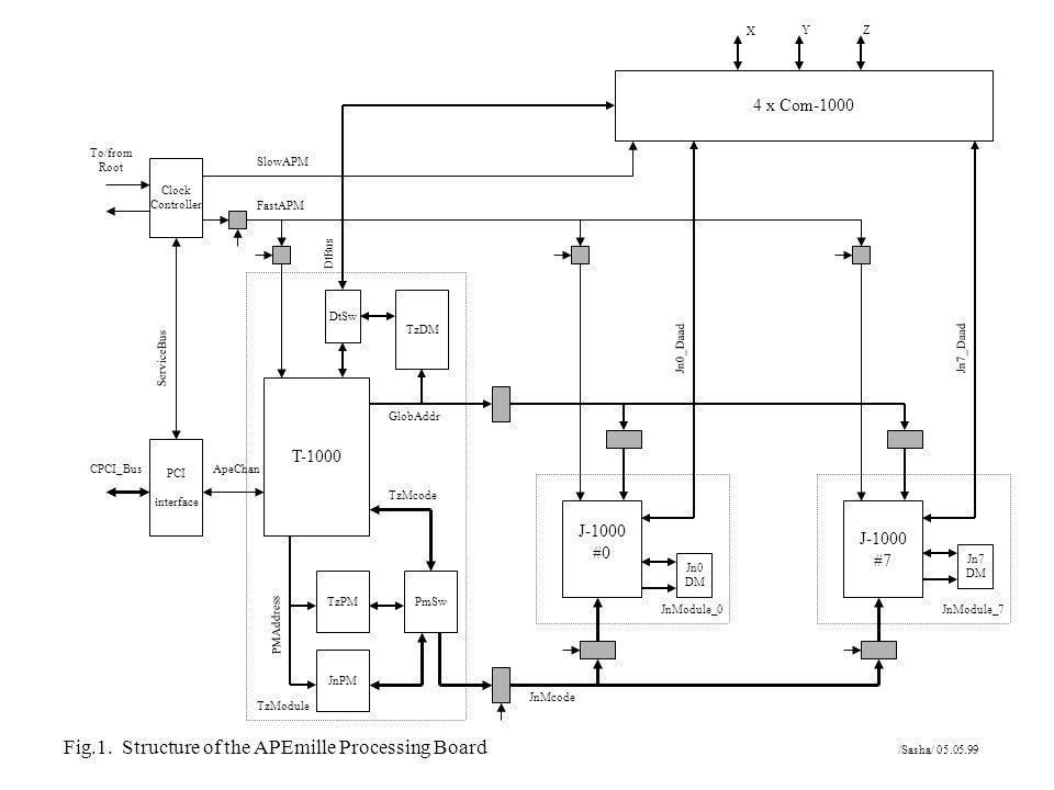 PCI interface Clock Controller T-1000 TzDM TzPM JnPM PmSw J-1000 #0 J-1000 #7 Jn0 DM DtSw 4 x Com-1000 ServiceBus CPCI_BusApeChan DtBus GlobAddr PMAdd