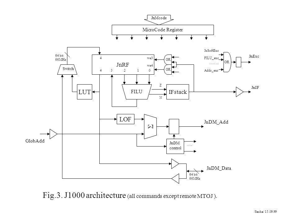 JnRF IFstack LOF LUT FILU 4 3 2 1 0 4 Z N Fig.3. J1000 architecture (all commands except remote MTOJ ). JnDM control ….. JnDM_Data 64 bit 66MHz 64 bit