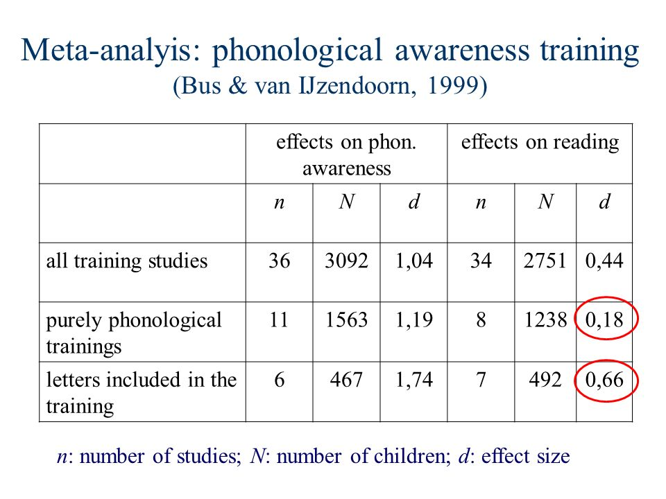 Meta-analyis: phonological awareness training (Bus & van IJzendoorn, 1999) effects on phon. awareness effects on reading nNdnNd all training studies36