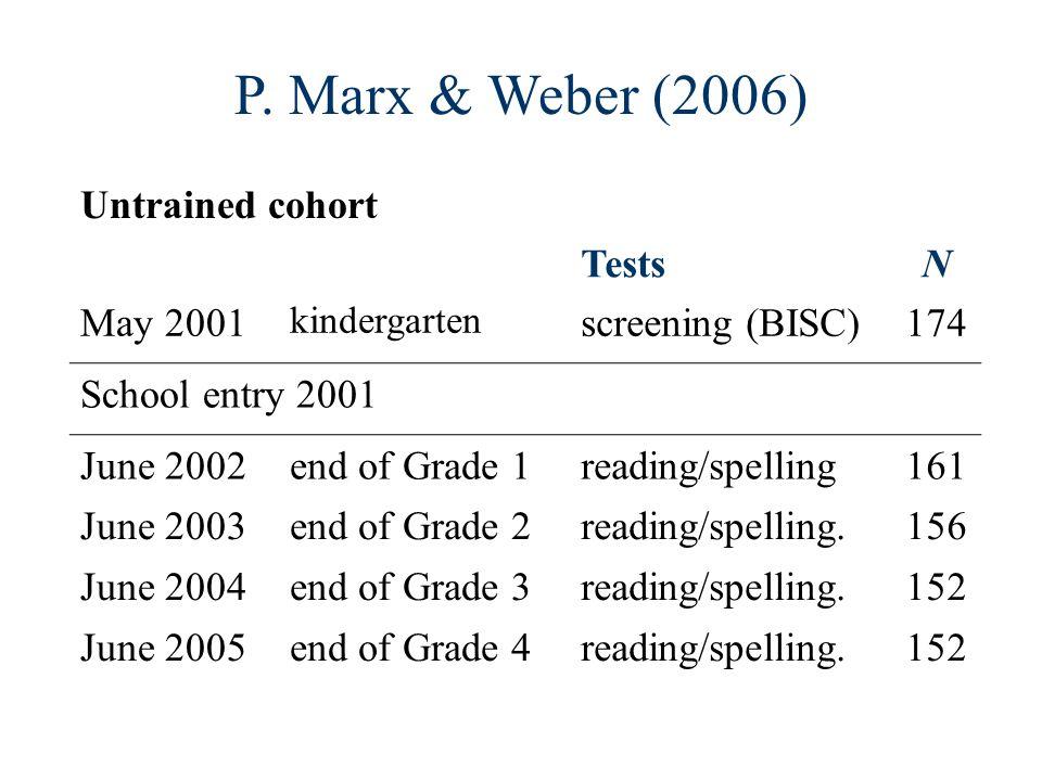 P. Marx & Weber (2006) Untrained cohort TestsN May 2001 kindergarten screening (BISC)174 School entry 2001 June 2002end of Grade 1reading/spelling161