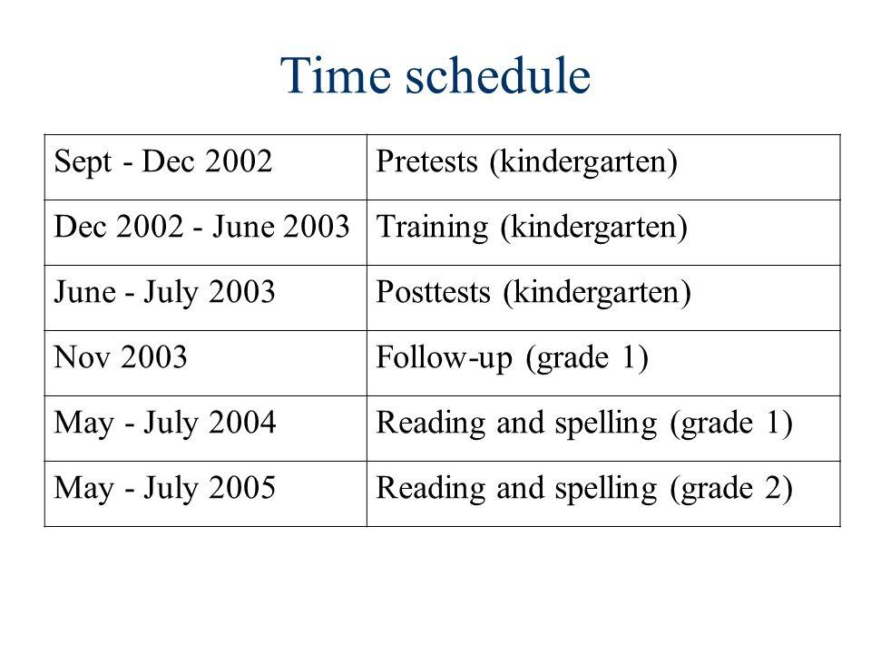 Time schedule Sept - Dec 2002Pretests (kindergarten) Dec 2002 - June 2003Training (kindergarten) June - July 2003Posttests (kindergarten) Nov 2003Foll